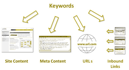 Keyword and Keyphrase Research and Marketing
