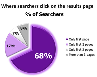 Search Engine User Patterns